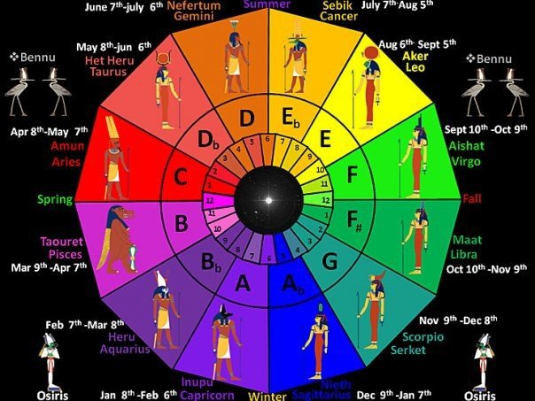 """The GRAND MISCONCEPTION OF """"KEMETIC"""" ASTROLOGY'S UTILIZATION OF THE"""